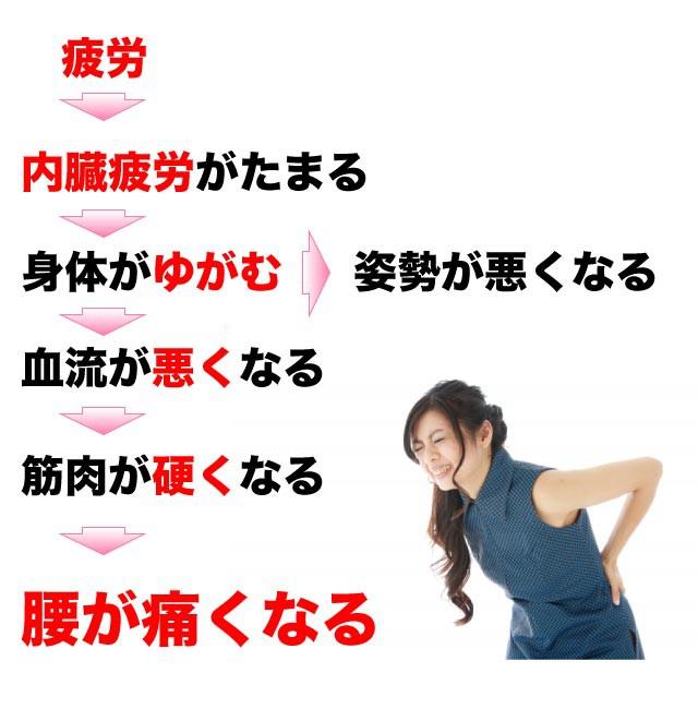 腰が痛いのが起こるメカニズム