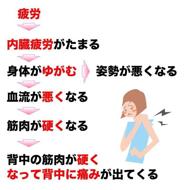 背中の痛みが起こるメカニズム