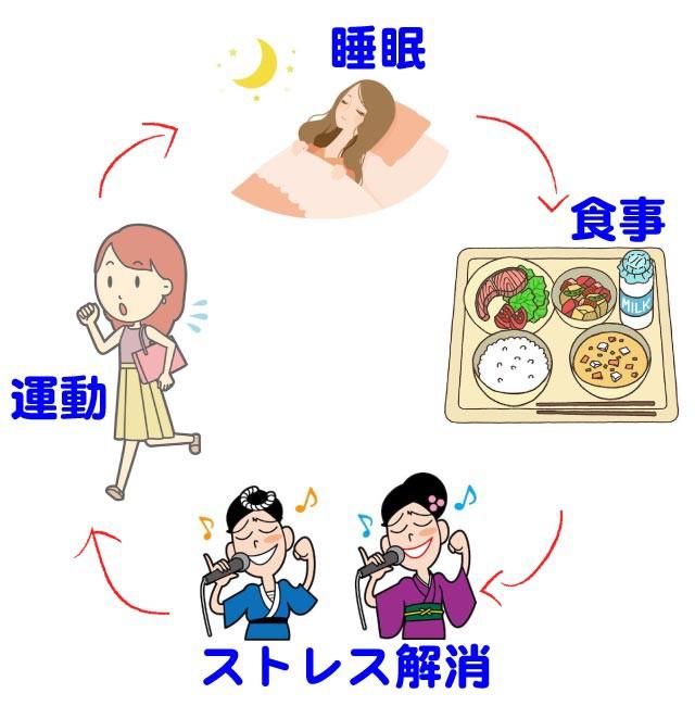 不眠症で行われる対処法1
